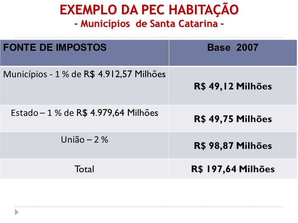 EXEMPLO DA PEC HABITAÇÃO - Municípios de Santa Catarina - FONTE DE IMPOSTOSBase 2007 Municípios - 1 % de R$ 4.912,57 Milhões R$ 49,12 Milhões Estado – 1 % de R$ 4.979,64 Milhões R$ 49,75 Milhões União – 2 % R$ 98,87 Milhões TotalR$ 197,64 Milhões