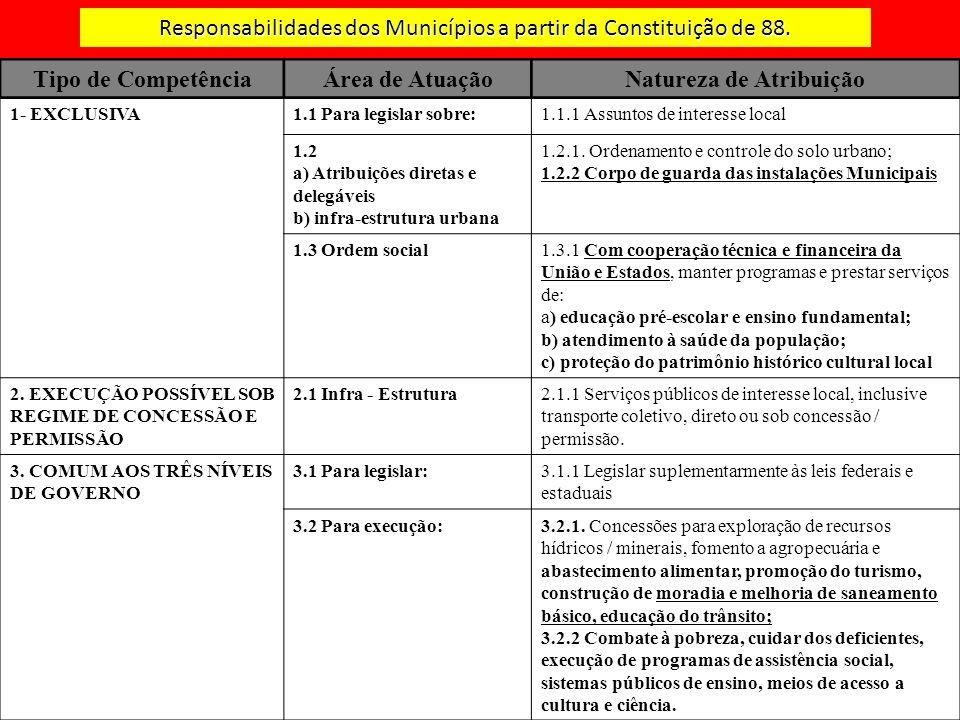 Responsabilidades dos Municípios a partir da Constituição de 88. Tipo de CompetênciaÁrea de AtuaçãoNatureza de Atribuição 1- EXCLUSIVA1.1 Para legisla