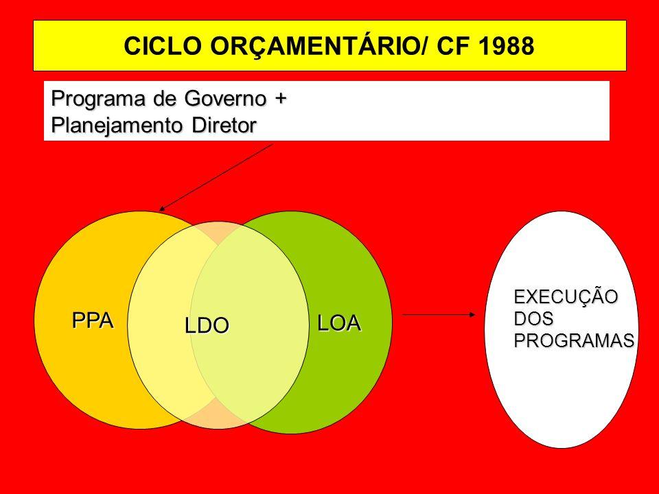 CICLO ORÇAMENTÁRIO/ CF 1988 Programa de Governo + Planejamento Diretor PPA LOA LOAEXECUÇÃODOSPROGRAMAS LDO LDO