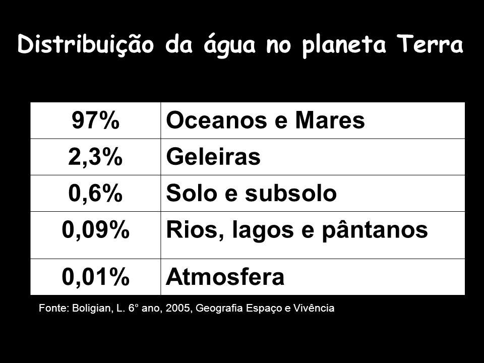 97%Oceanos e Mares 2,3%Geleiras 0,6%Solo e subsolo 0,09%Rios, lagos e pântanos 0,01%Atmosfera Fonte: Boligian, L. 6° ano, 2005, Geografia Espaço e Viv