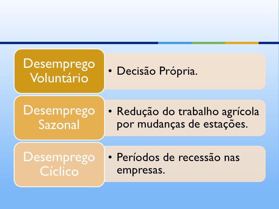 Decisão Própria. Desemprego Voluntário Redução do trabalho agrícola por mudanças de estações. Desemprego Sazonal Períodos de recessão nas empresas. De