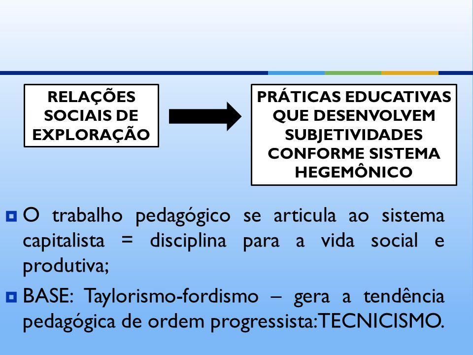 RELAÇÕES SOCIAIS DE EXPLORAÇÃO PRÁTICAS EDUCATIVAS QUE DESENVOLVEM SUBJETIVIDADES CONFORME SISTEMA HEGEMÔNICO O trabalho pedagógico se articula ao sis