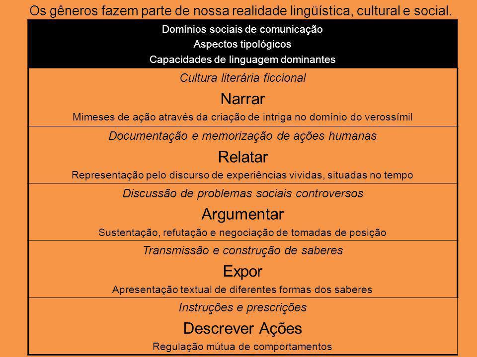 Os gêneros fazem parte de nossa realidade lingüística, cultural e social. Domínios sociais de comunicação Aspectos tipológicos Capacidades de linguage