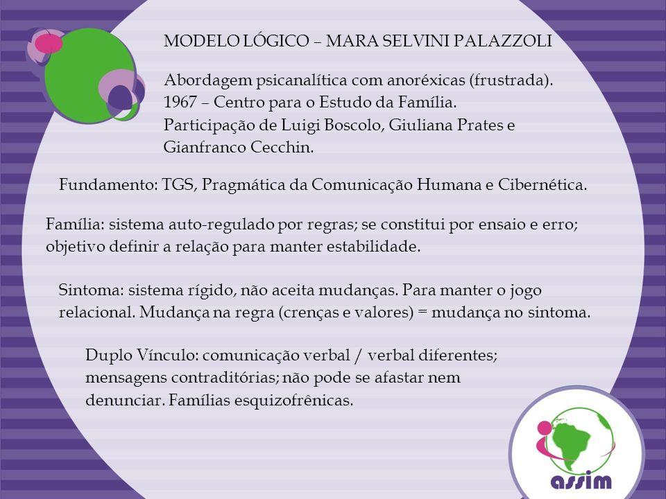 MODELO LÓGICO – MARA SELVINI PALAZZOLI Abordagem psicanalítica com anoréxicas (frustrada). 1967 – Centro para o Estudo da Família. Participação de Lui