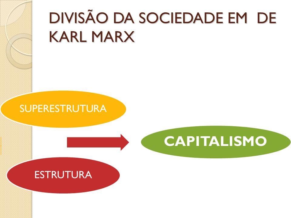 DIVISÃO DA SOCIEDADE EM DE KARL MARX SUPERESTRUTURA ESTRUTURA CAPITALISMO