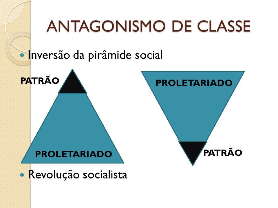 ANTAGONISMO DE CLASSE Inversão da pirâmide social Revolução socialista PATRÃO PROLETARIADO