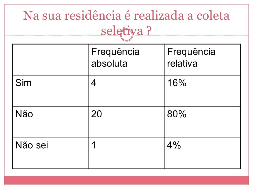 Na sua residência é realizada a coleta seletiva ? Frequência absoluta Frequência relativa Sim416% Não2080% Não sei14%