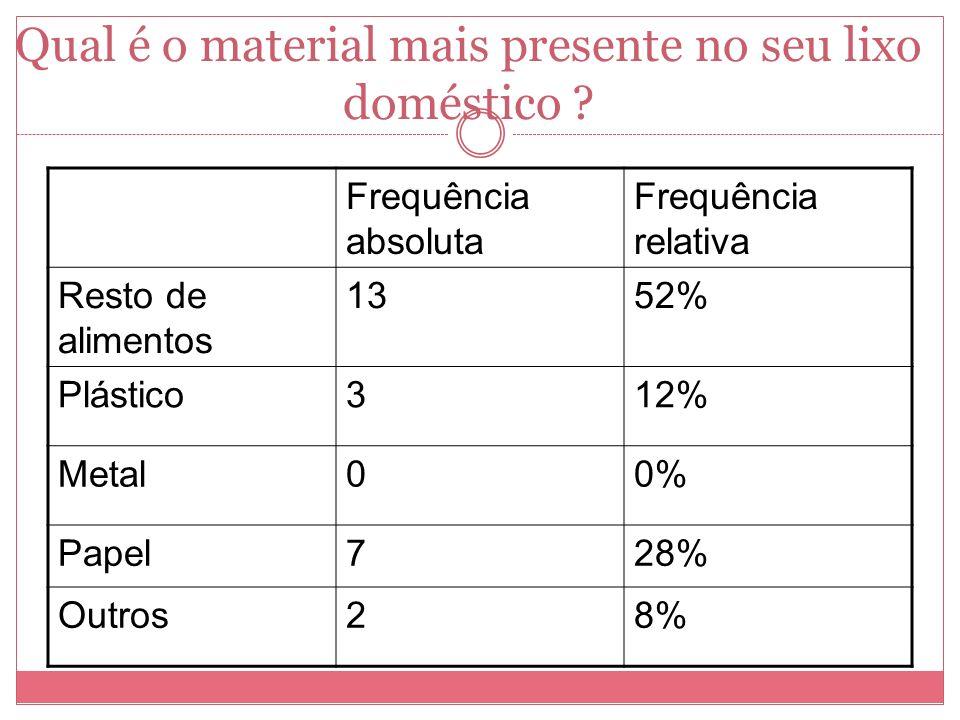 Qual é o material mais presente no seu lixo doméstico ? Frequência absoluta Frequência relativa Resto de alimentos 1352% Plástico312% Metal00% Papel72