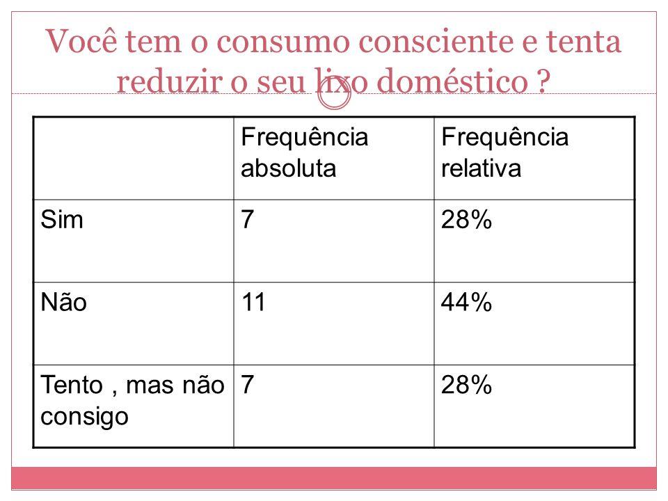 Você tem o consumo consciente e tenta reduzir o seu lixo doméstico ? Frequência absoluta Frequência relativa Sim728% Não1144% Tento, mas não consigo 7