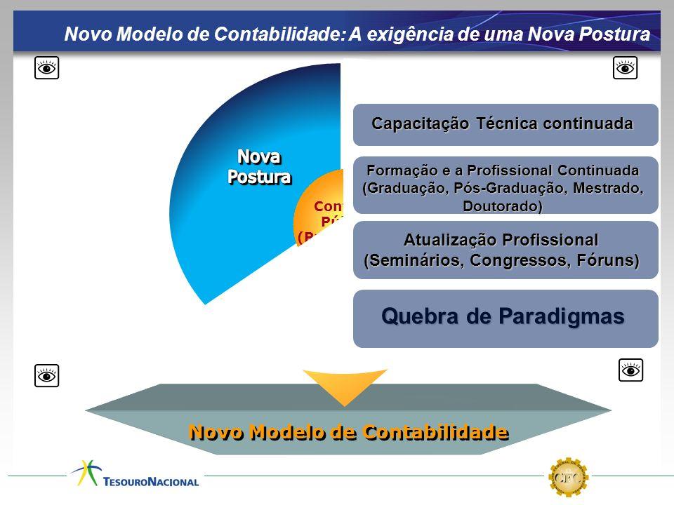 Contador Público (Profissional) Atualização Profissional (Seminários, Congressos, Fóruns) Novo Modelo de Contabilidade: A exigência de uma Nova Postur
