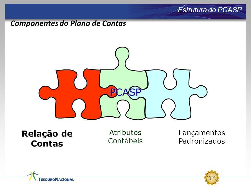 Relação de Contas Atributos Contábeis Lançamentos Padronizados PCASP Estrutura do PCASP Componentes do Plano de Contas