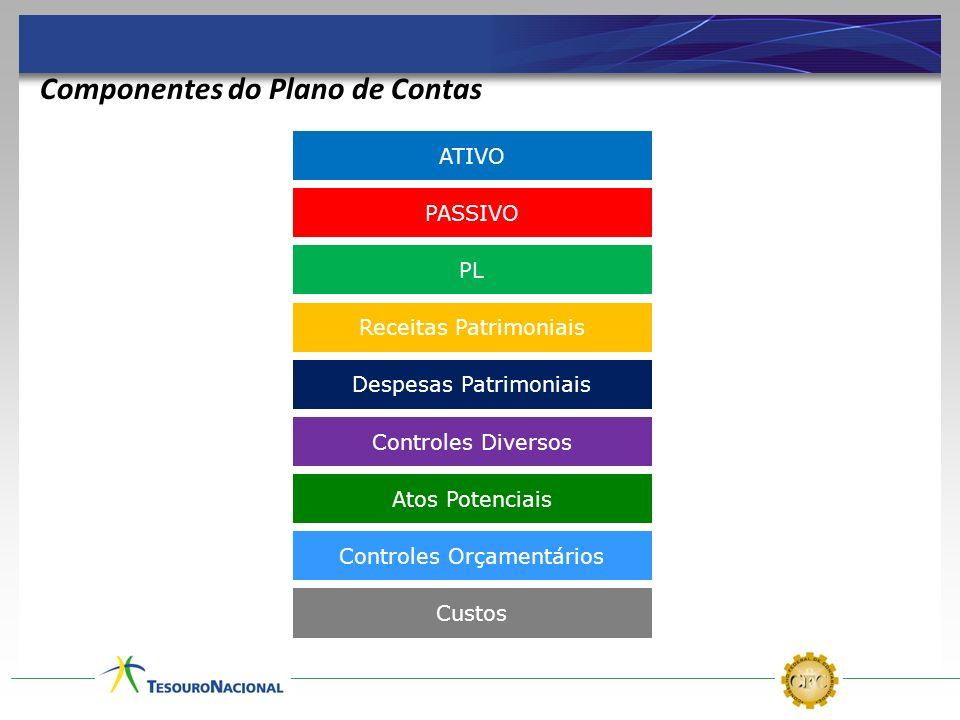 ATIVO PASSIVO PL Receitas Patrimoniais Despesas Patrimoniais Controles Diversos Atos Potenciais Controles Orçamentários Custos Componentes do Plano de