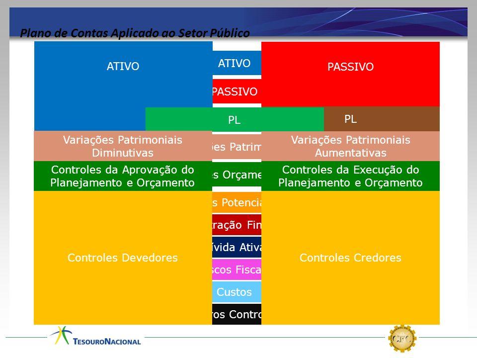 Outros Controles Custos Riscos Fiscais Dívida Ativa Controles Orçamentários Administração Financeira ATIVO PASSIVO ATIVO PASSIVO PL Variações Patrimon