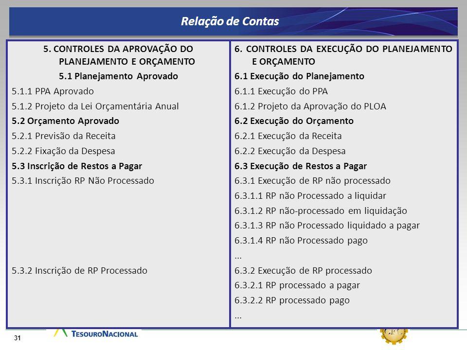 5. CONTROLES DA APROVAÇÃO DO PLANEJAMENTO E ORÇAMENTO 5.1 Planejamento Aprovado 5.1.1 PPA Aprovado 5.1.2 Projeto da Lei Orçamentária Anual 5.2 Orçamen