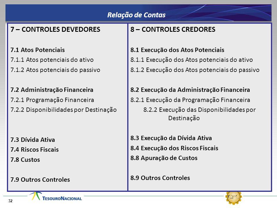 7 – CONTROLES DEVEDORES 7.1 Atos Potenciais 7.1.1 Atos potenciais do ativo 7.1.2 Atos potenciais do passivo 7.2 Administração Financeira 7.2.1 Program