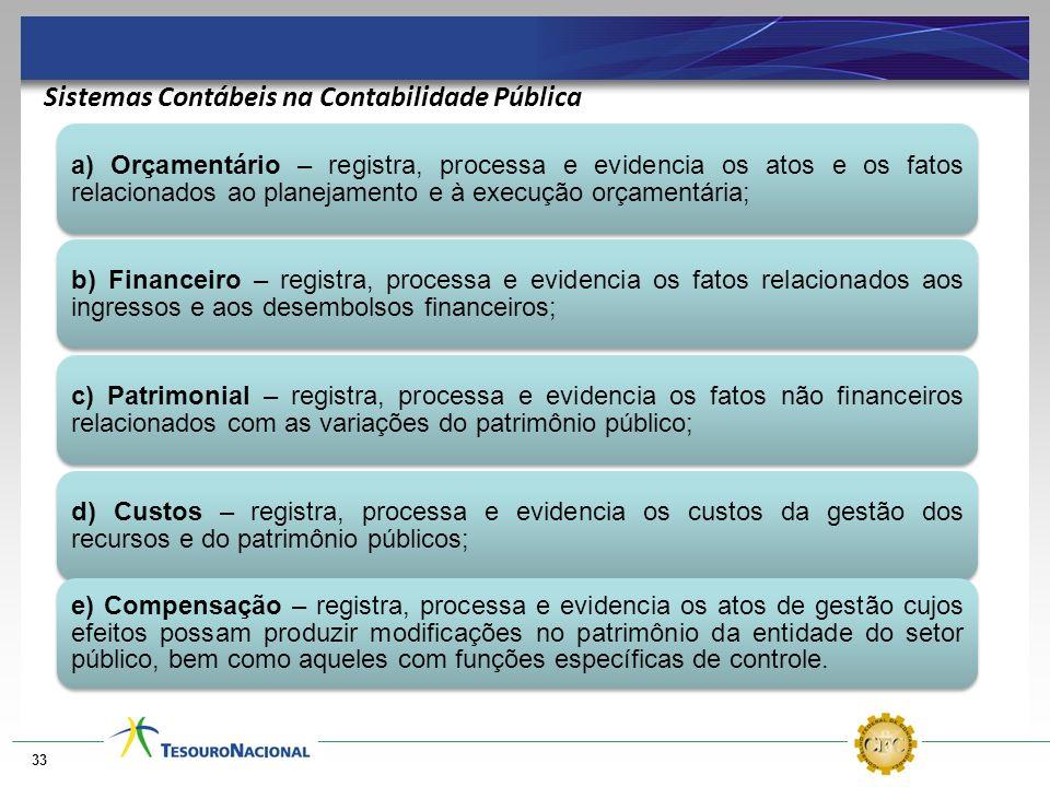 33 a) Orçamentário – registra, processa e evidencia os atos e os fatos relacionados ao planejamento e à execução orçamentária; b) Financeiro – registr