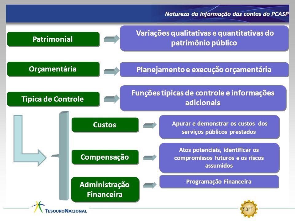 Patrimonial Orçamentária Compensação Planejamento e execução orçamentária Atos potenciais, identificar os compromissos futuros e os riscos assumidos V