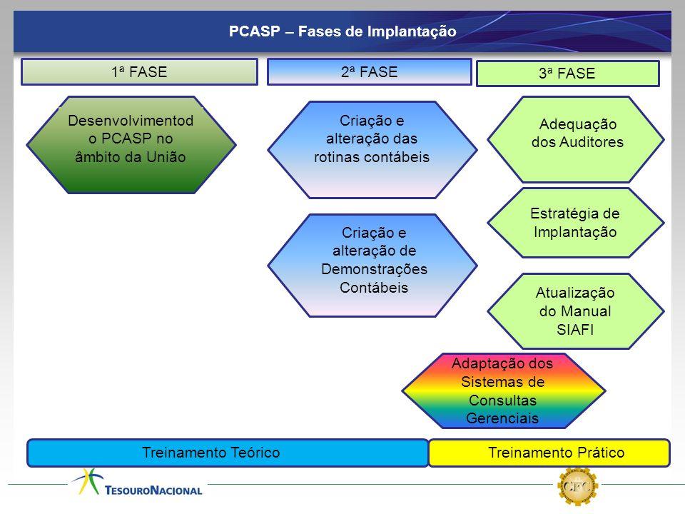 Atualização do Manual SIAFI Estratégia de Implantação PCASP – Fases de Implantação 1ª FASE Desenvolvimentod o PCASP no âmbito da União Adaptação dos S