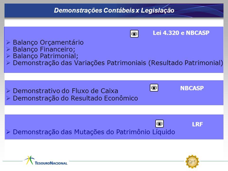 Balanço Orçamentário Balanço Financeiro; Balanço Patrimonial; Demonstração das Variações Patrimoniais (Resultado Patrimonial) Demonstrativo do Fluxo d