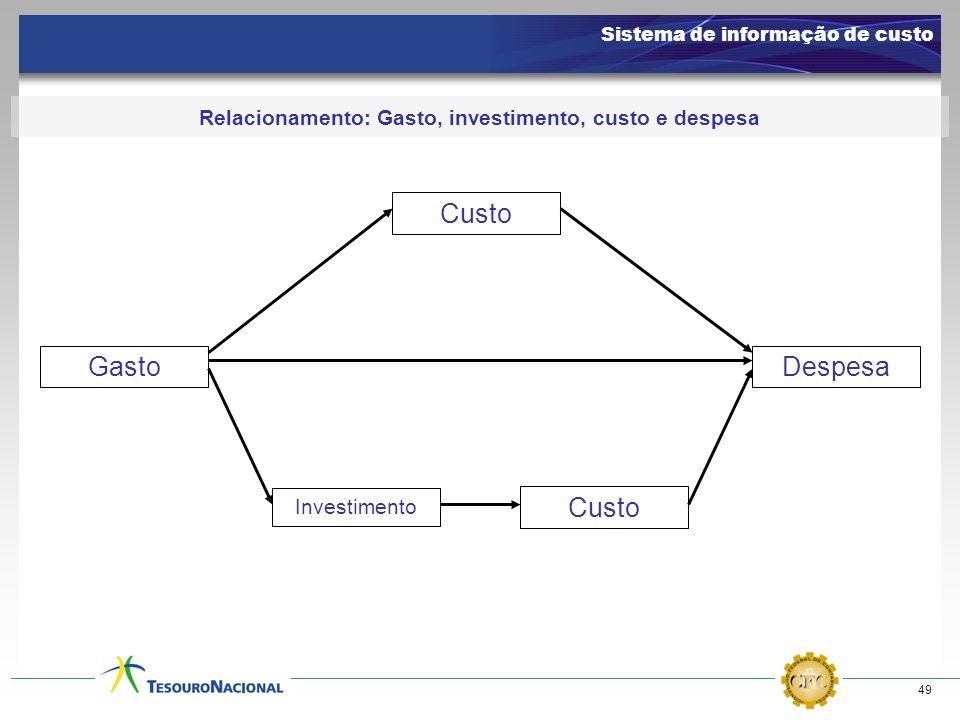 49 Relacionamento: Gasto, investimento, custo e despesa Gasto Custo Investimento Custo Despesa Sistema de informação de custo