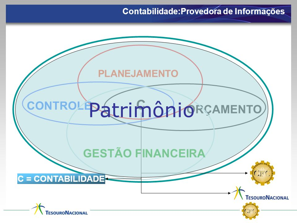 56 Despesa Orçamentária x Custos A variável financeira Despesa Orçamentária Executada Contabilidade Patrimonial Custos (Ideal)