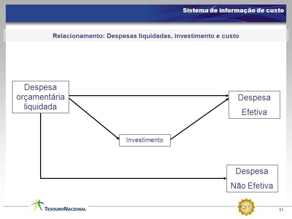 51 Relacionamento: Despesas liquidadas, investimento e custo Despesa orçamentária liquidada Investimento Despesa Efetiva Sistema de informação de cust