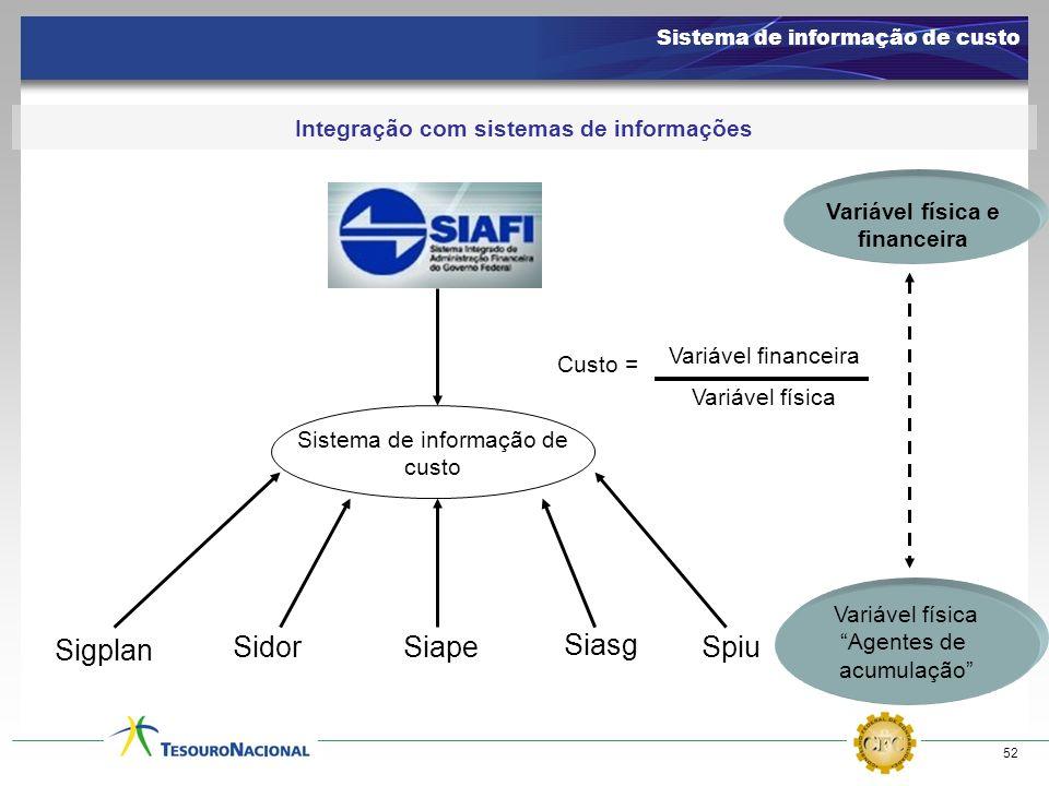 52 Integração com sistemas de informações Sigplan SidorSiape Siasg Spiu Variável física e financeira Variável física Agentes de acumulação Sistema de