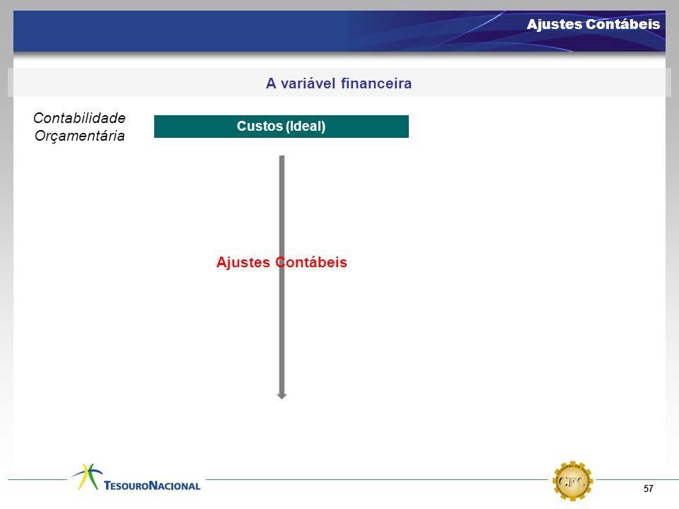 57 Ajustes Contábeis A variável financeira Despesa Orçamentária Executada Contabilidade Orçamentária Custos (Ideal) Ajustes Contábeis