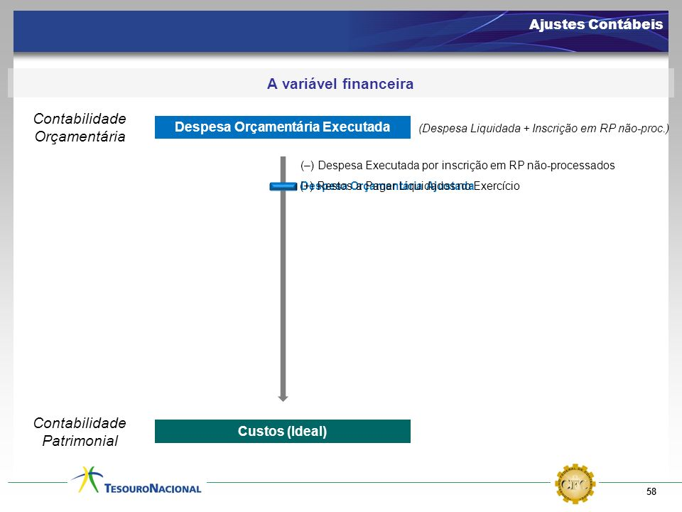 58 Ajustes Contábeis A variável financeira Despesa Orçamentária Executada Custos (Ideal) (–) Despesa Executada por inscrição em RP não-processados Des