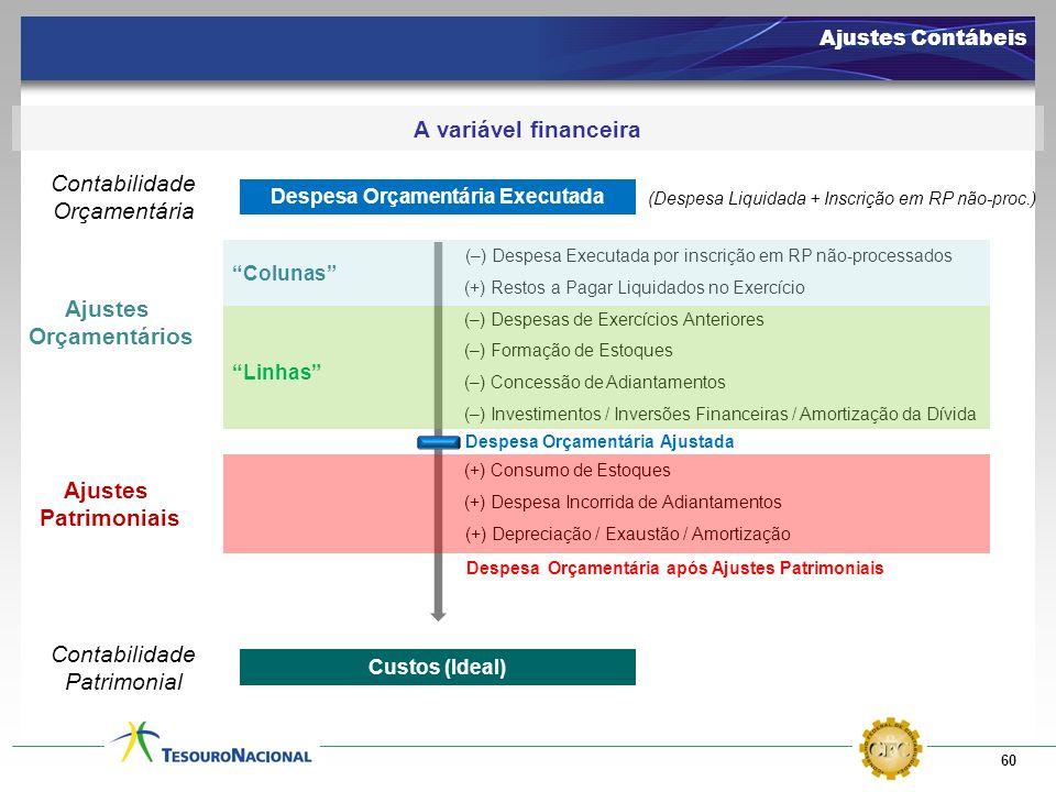 60 Ajustes Contábeis A variável financeira Despesa Orçamentária Executada Custos (Ideal) (–) Despesa Executada por inscrição em RP não-processados Con