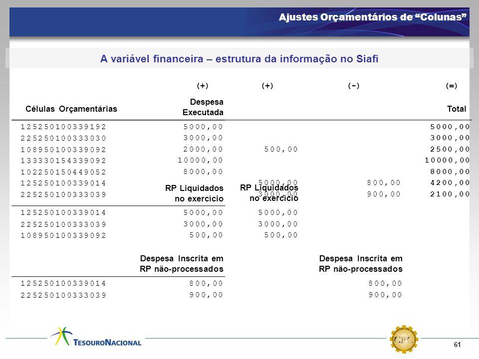 61 Ajustes Orçamentários de Colunas A variável financeira – estrutura da informação no Siafi 125250100339192 108950100339092 5000,00 2000,00 133330154