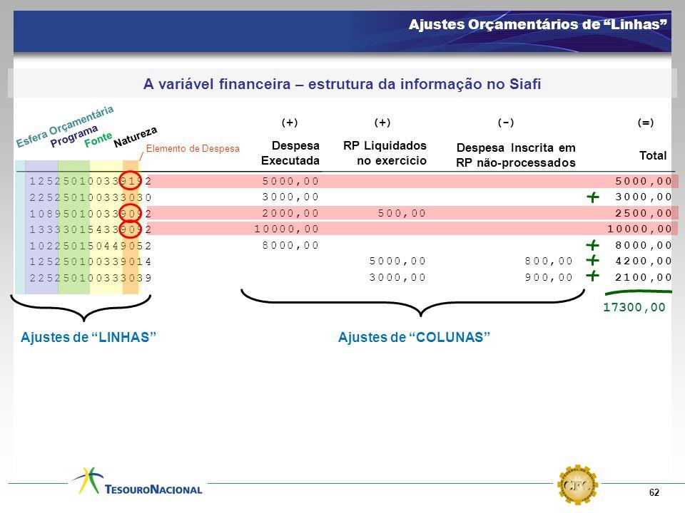 62 Ajustes Orçamentários de Linhas A variável financeira – estrutura da informação no Siafi 125250100339192 108950100339092 5000,00 2000,00 1333301543