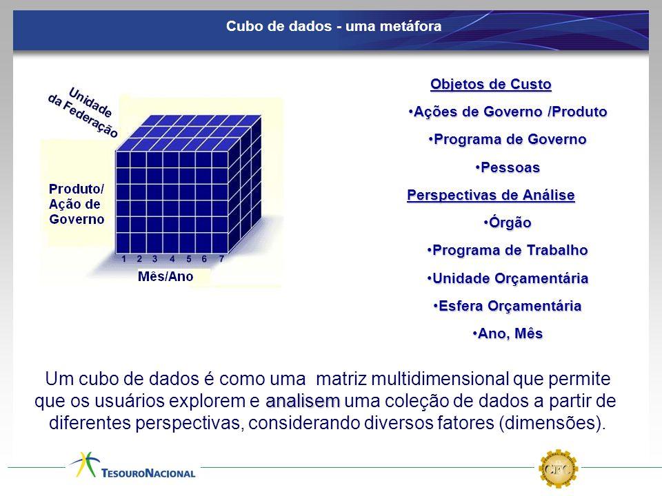 Cubo de dados - uma metáfora Um cubo de dados é como uma matriz multidimensional que permite analisem que os usuários explorem e analisem uma coleção