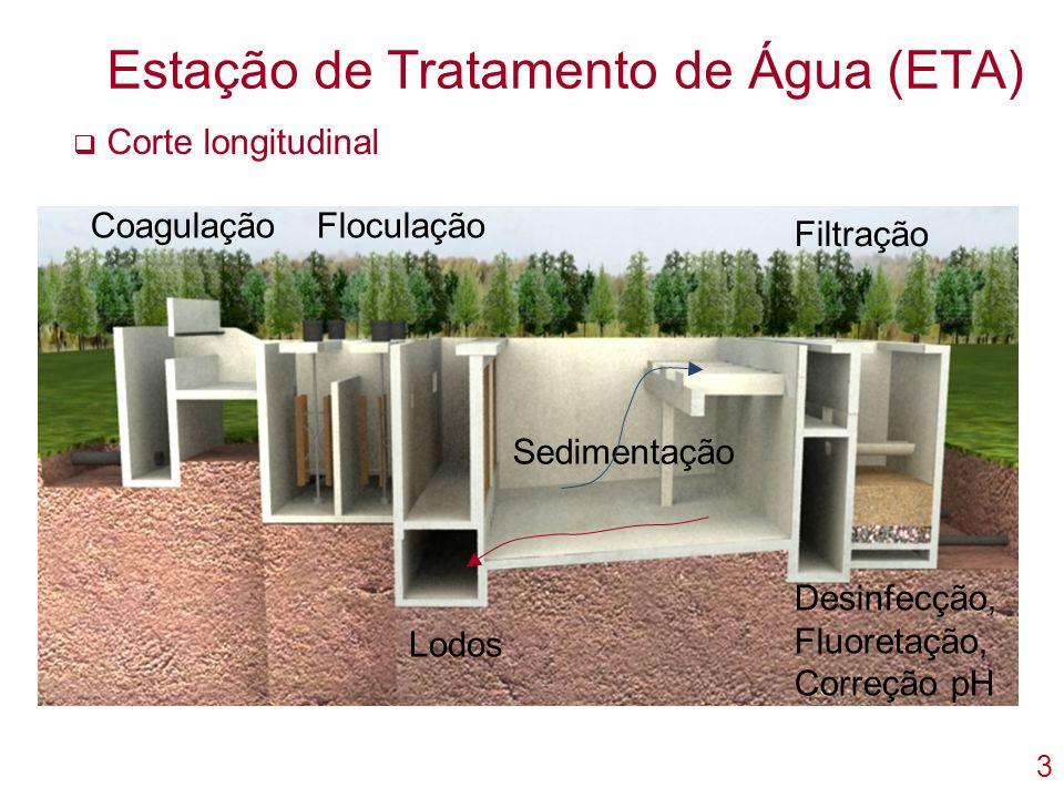 3 Estação de Tratamento de Água (ETA) Corte longitudinal CoagulaçãoFloculação Sedimentação Filtração Desinfecção, Fluoretação, Correção pH Lodos