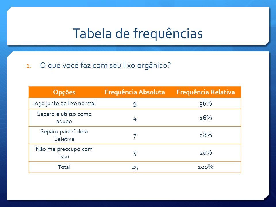 Gráficos 3. Pra onde você acha que vai o lixo orgânico da população de Salvador?