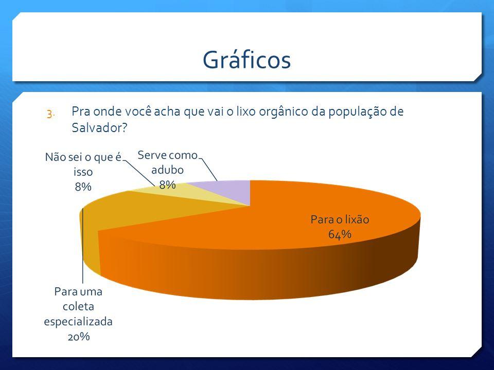 Tabela de frequências OpçõesFrequência AbsolutaFrequência Relativa Para o lixão1664% Para uma coleta especializada 520% Não sei o que é lixo orgânico 28% Serve como adubo28% Total25100% 3.Pra onde você acha que vai o lixo da população da cidade de Salvador?