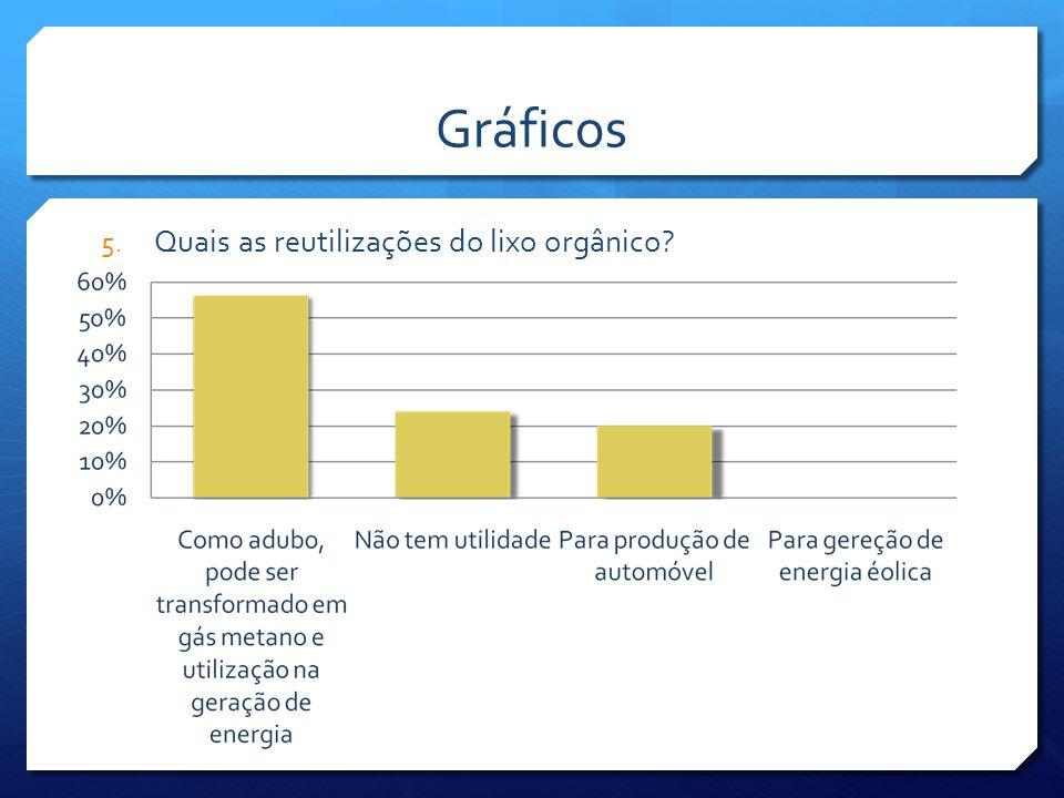 Tabela de frequências 5.Quais as reutilizações do lixo orgânico.