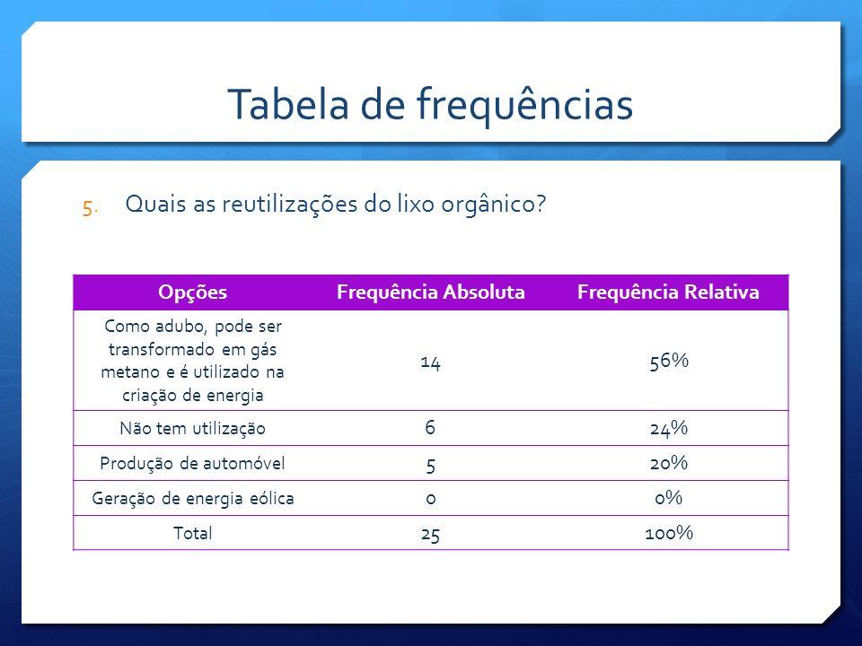 Conclusão Através do trabalho, pudemos concluir que a população está desinformada acerca da realidade do lixo orgânico de Salvador.