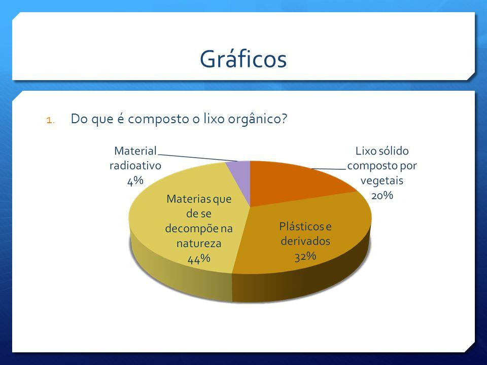 Tabela de frequências 1.Do que é composto o lixo orgânico.