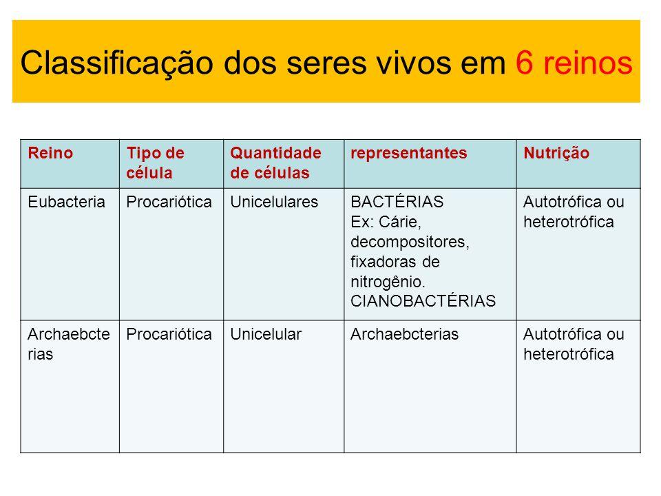 ReinoTipo de célula Quantidade de células representantesNutrição EubacteriaProcarióticaUnicelularesBACTÉRIAS Ex: Cárie, decompositores, fixadoras de n