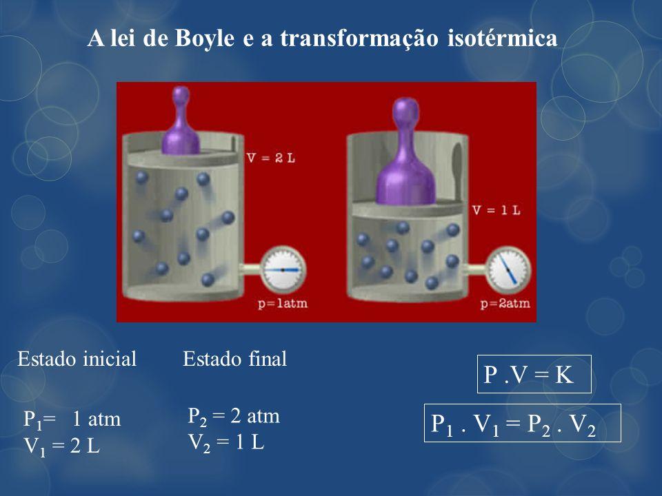 A lei de Boyle e a transformação isotérmica P 1 = 1 atm V 1 = 2 L Estado inicial P 2 = 2 atm V 2 = 1 L Estado final P.V = K P 1. V 1 = P 2. V 2