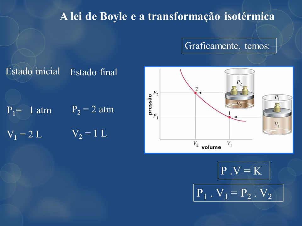 A lei de Boyle e a transformação isotérmica P 1 = 1 atm V 1 = 2 L Estado inicial P 2 = 2 atm V 2 = 1 L Estado final P.V = K P 1. V 1 = P 2. V 2 Grafic