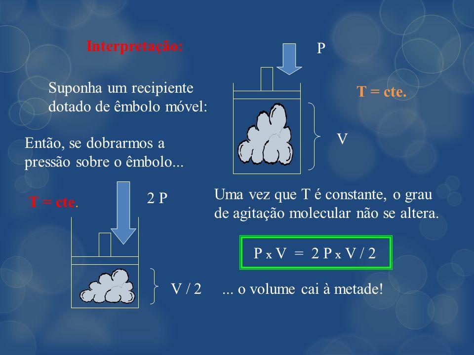 Interpretação: Suponha um recipiente dotado de êmbolo móvel: V P T = cte. Uma vez que T é constante, o grau de agitação molecular não se altera. Então