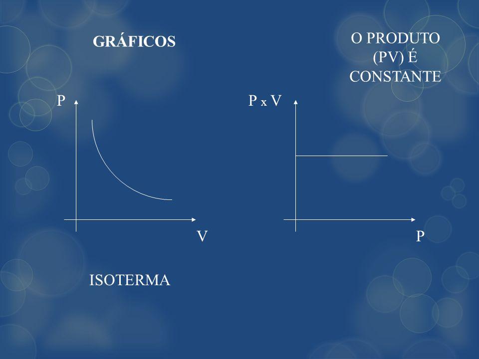 GRÁFICOS ISOTERMA O PRODUTO (PV) É CONSTANTE PP x V VP