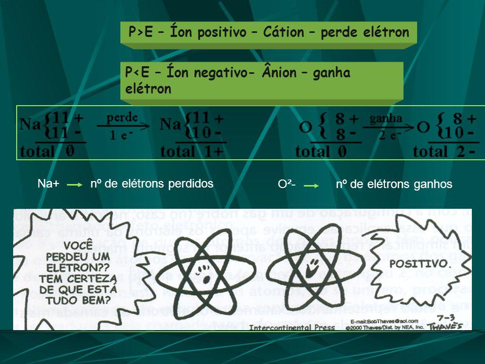 O²- nº de elétrons ganhos P<E – Íon negativo- Ânion – ganha elétron P>E – Íon positivo – Cátion – perde elétron Na+ nº de elétrons perdidos