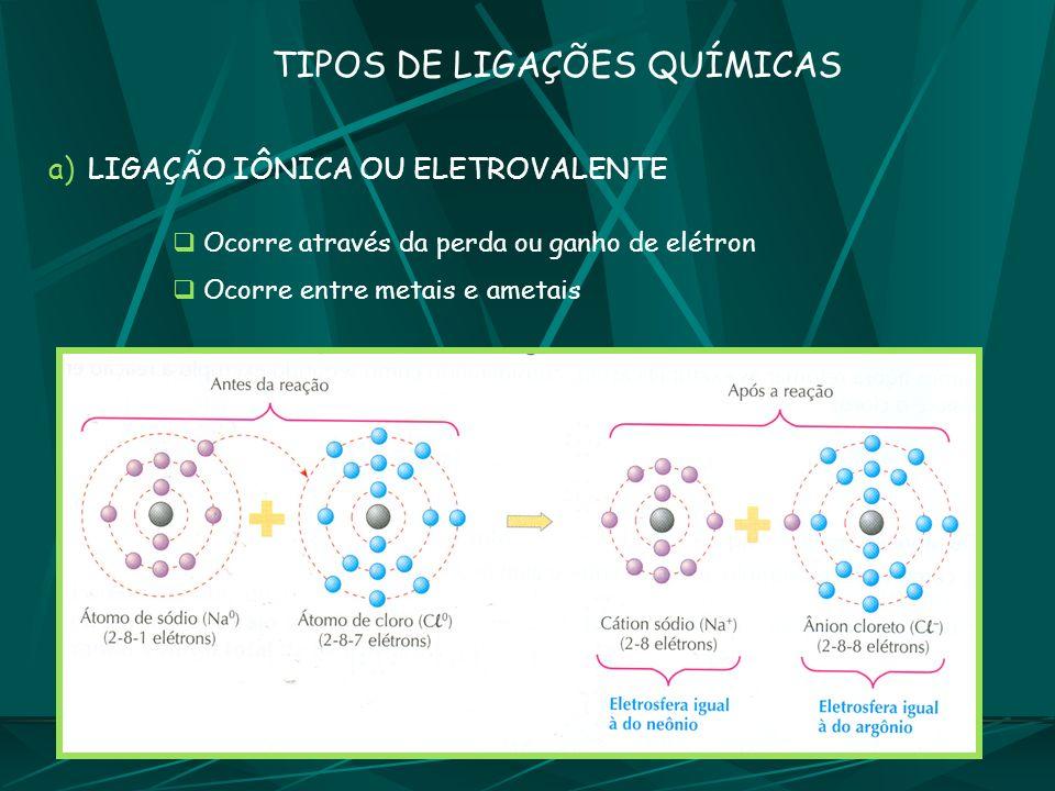 Ocorre através da perda ou ganho de elétron Ocorre entre metais e ametais TIPOS DE LIGAÇÕES QUÍMICAS a)LIGAÇÃO IÔNICA OU ELETROVALENTE