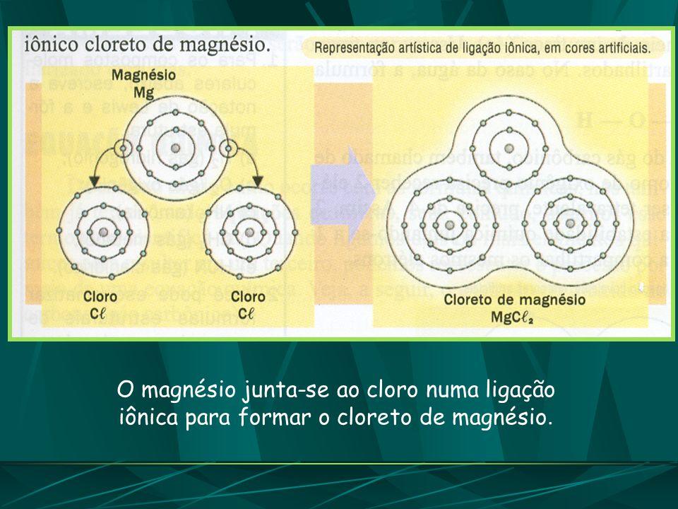 O magnésio junta-se ao cloro numa ligação iônica para formar o cloreto de magnésio.