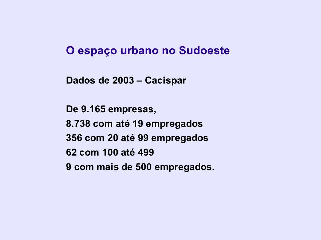 O espaço urbano no Sudoeste Dados de 2003 – Cacispar De 9.165 empresas, 8.738 com até 19 empregados 356 com 20 até 99 empregados 62 com 100 até 499 9