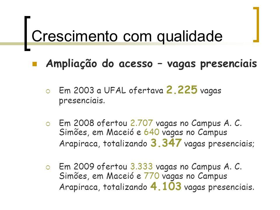 Crescimento com qualidade Ampliação do acesso – vagas presenciais Em 2003 a UFAL ofertava 2.225 vagas presenciais. Em 2008 ofertou 2.707 vagas no Camp
