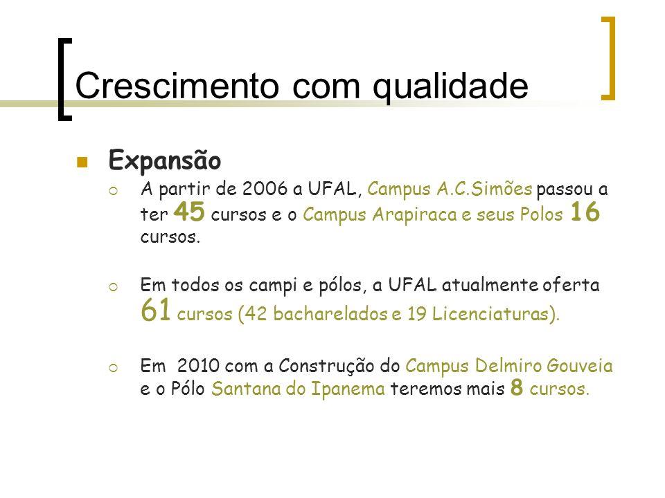 Crescimento com qualidade Expansão A partir de 2006 a UFAL, Campus A.C.Simões passou a ter 45 cursos e o Campus Arapiraca e seus Polos 16 cursos. Em t